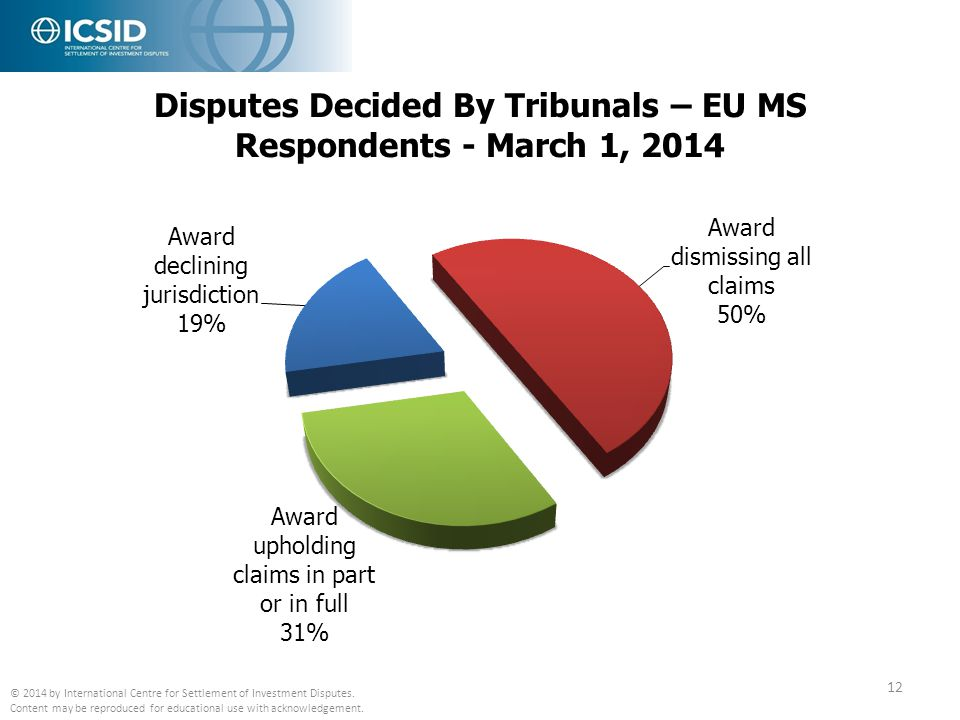 Disputes Decided By Tribunals – EU MS Respondents - March 1, 2014 © 2014 by International Centre for Settlement of Investment Disputes. Content may be