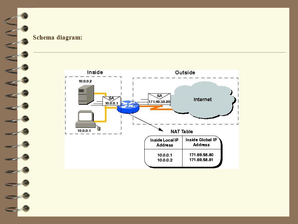 Schema diagram: