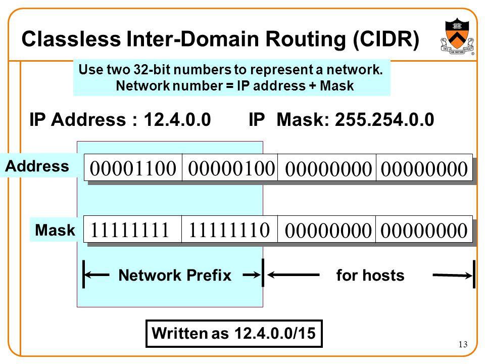13 Classless Inter-Domain Routing (CIDR) IP Address : 12.4.0.0 IP Mask: 255.254.0.0 0000110000000100 00000000 1111111111111110 00000000 Address Mask for hostsNetwork Prefix Use two 32-bit numbers to represent a network.