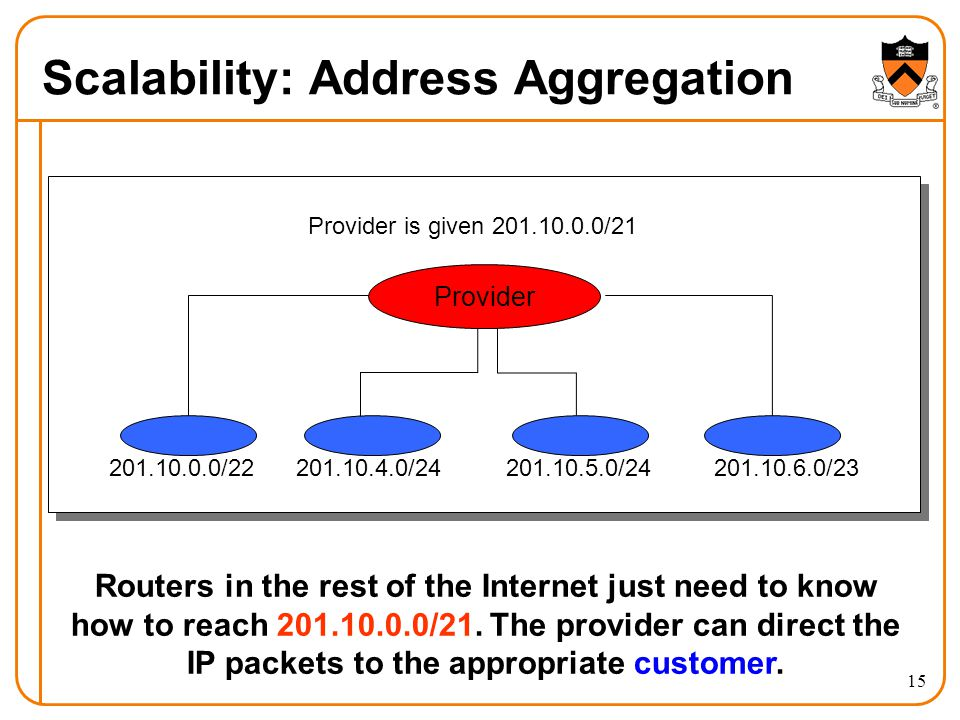 15 Scalability: Address Aggregation Provider is given 201.10.0.0/21 201.10.0.0/22201.10.4.0/24201.10.5.0/24201.10.6.0/23 Provider Routers in the rest of the Internet just need to know how to reach 201.10.0.0/21.