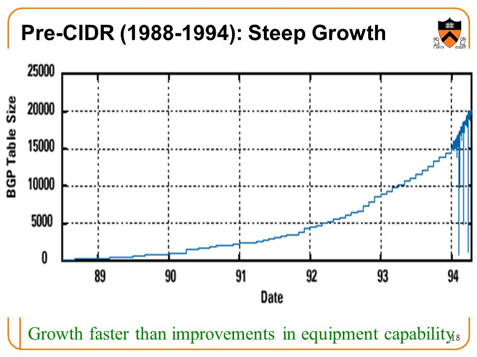 18 Pre-CIDR (1988-1994): Steep Growth Growth faster than improvements in equipment capability
