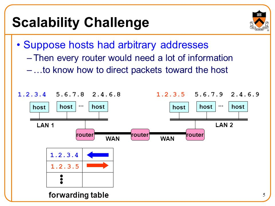5 Scalability Challenge Suppose hosts had arbitrary addresses –Then every router would need a lot of information –…to know how to direct packets toward the host host LAN 1...