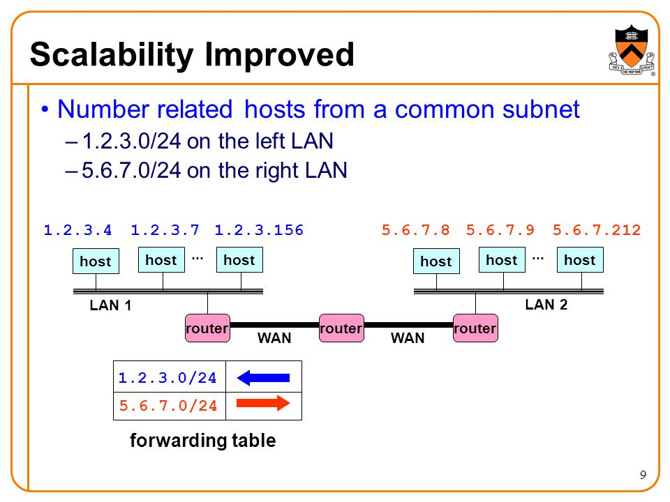 9 Scalability Improved Number related hosts from a common subnet –1.2.3.0/24 on the left LAN –5.6.7.0/24 on the right LAN host LAN 1...