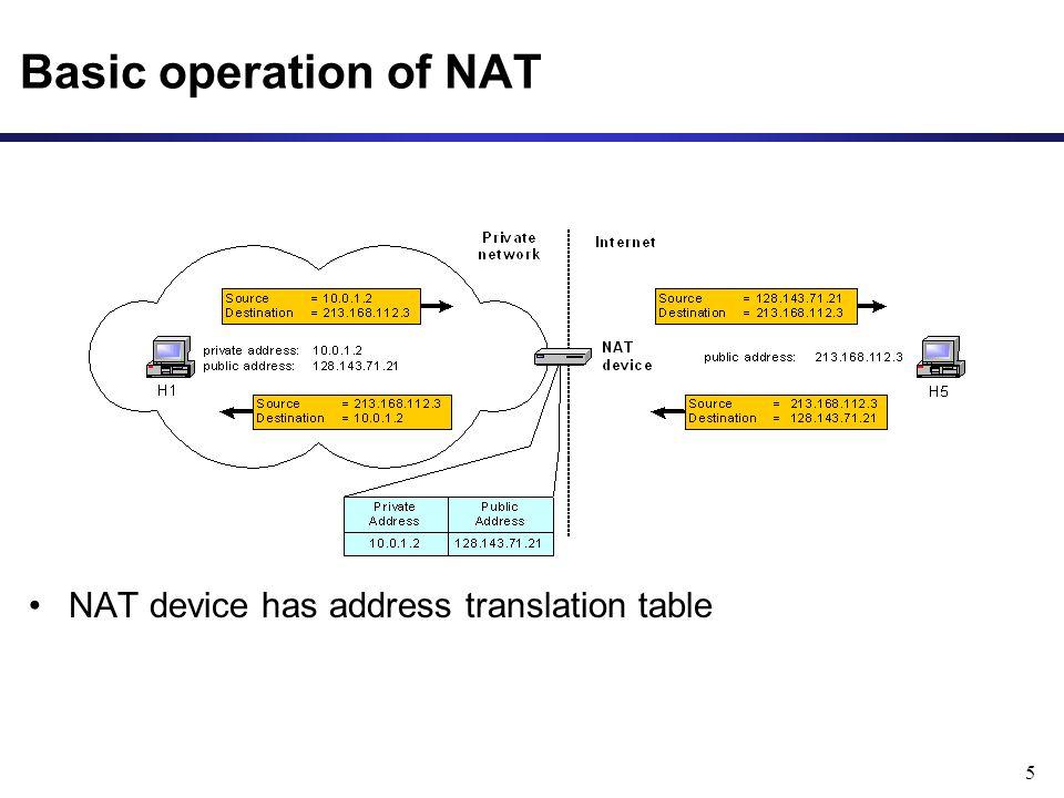 5 Basic operation of NAT NAT device has address translation table