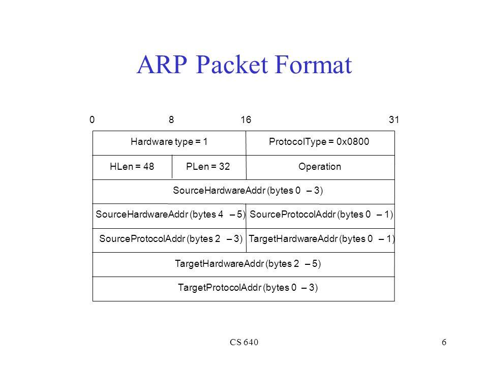 CS 6406 ARP Packet Format TargetHardwareAddr (bytes 2–5) TargetProtocolAddr (bytes 0–3) SourceProtocolAddr (bytes 2–3) Hardware type = 1ProtocolType =