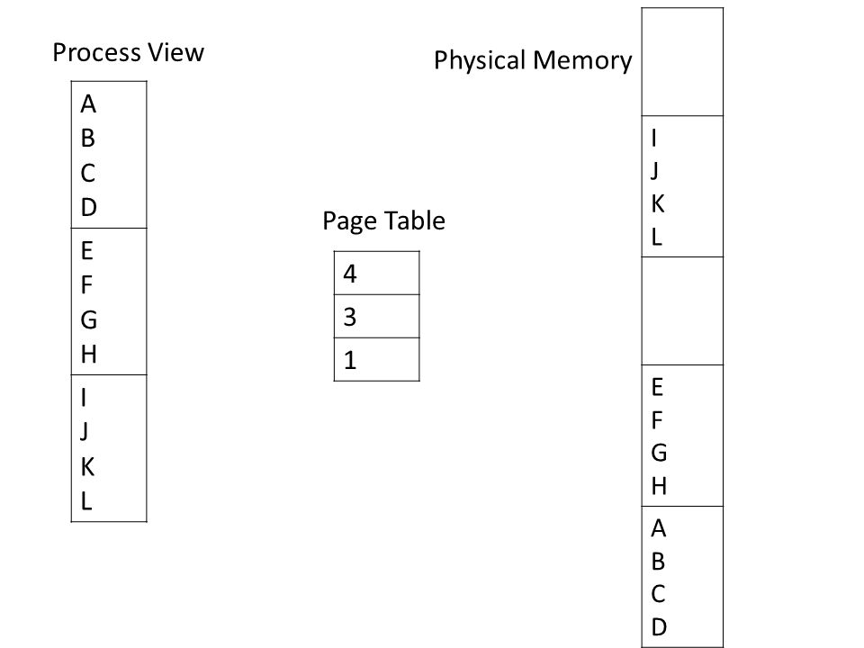 ABCDABCD EFGHEFGH IJKLIJKL IJKLIJKL EFGHEFGH ABCDABCD 4 3 1 Page Table Process View Physical Memory
