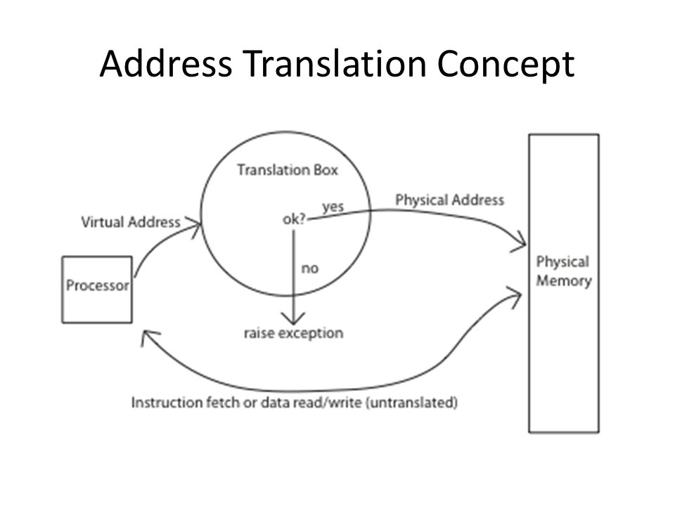 Address Translation Goals Memory protection Memory sharing Flexible memory placement Sparse addresses Runtime lookup efficiency Compact translation tables Portability