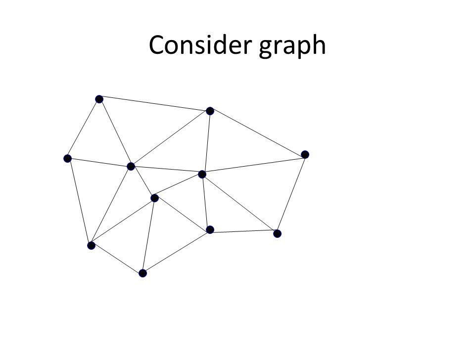 Consider graph