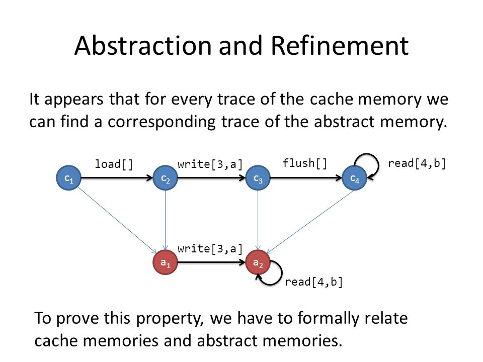 Abstraction and Refinement It appears that for every trace of the cache memory we can find a corresponding trace of the abstract memory.