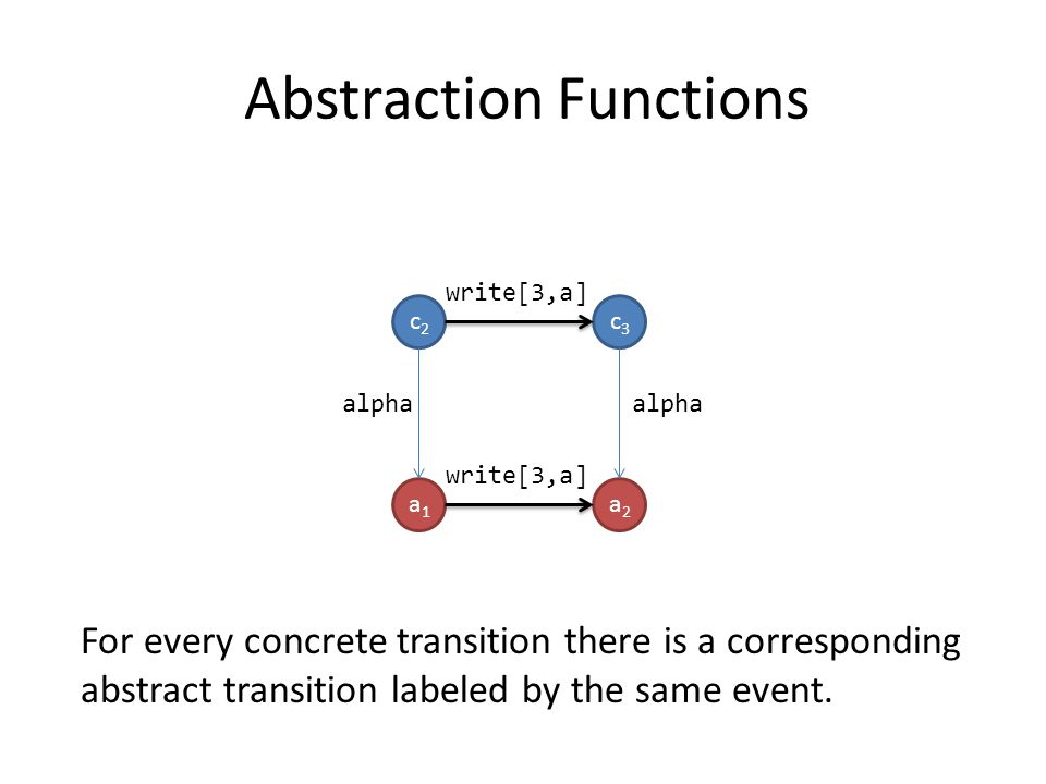 c2c2 c3c3 write[3,a] a1a1 a2a2 alpha Abstraction Functions For every concrete transition there is a corresponding abstract transition labeled by the same event.