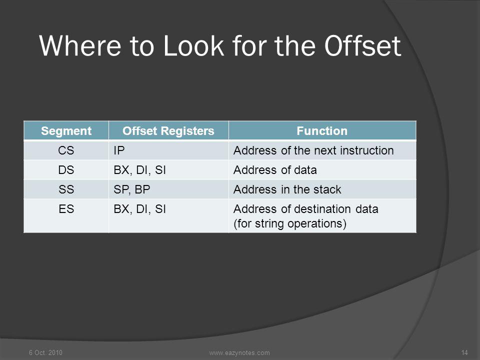 Where to Look for the Offset SegmentOffset RegistersFunction CSIPAddress of the next instruction DSBX, DI, SIAddress of data SSSP, BPAddress in the st