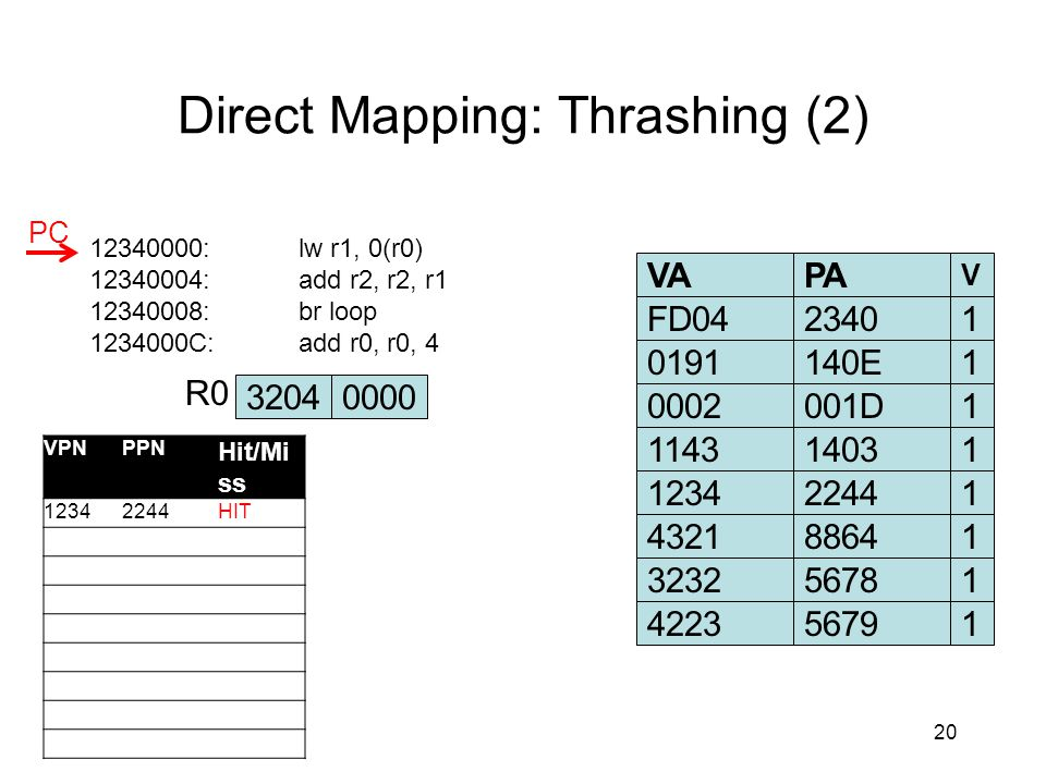 Direct Mapping: Thrashing (2) 20 12340000:lw r1, 0(r0) 12340004:add r2, r2, r1 12340008:br loop 1234000C:add r0, r0, 4 VAPA V FD04234010191140E10002001D1114314031 32040000 R0 PC VPNPPN Hit/Mi ss 12342244HIT 123422441432188641323256781422356791