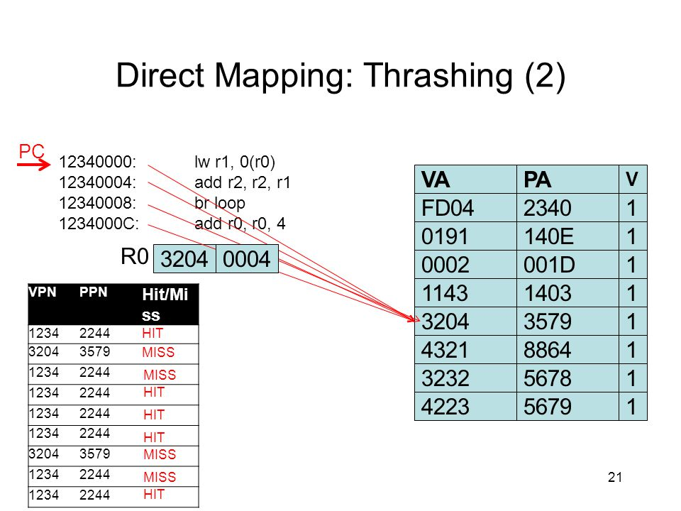 Direct Mapping: Thrashing (2) 21 12340000:lw r1, 0(r0) 12340004:add r2, r2, r1 12340008:br loop 1234000C:add r0, r0, 4 VAPA V FD04234010191140E10002001D1114314031 32040000 R0 PC VPNPPN Hit/Mi ss 12342244HIT 32043579 12342244 12342244 12342244 12342244 32043579 12342244 12342244 123422441432188641323256781422356791 32043579 MISS HIT 0004