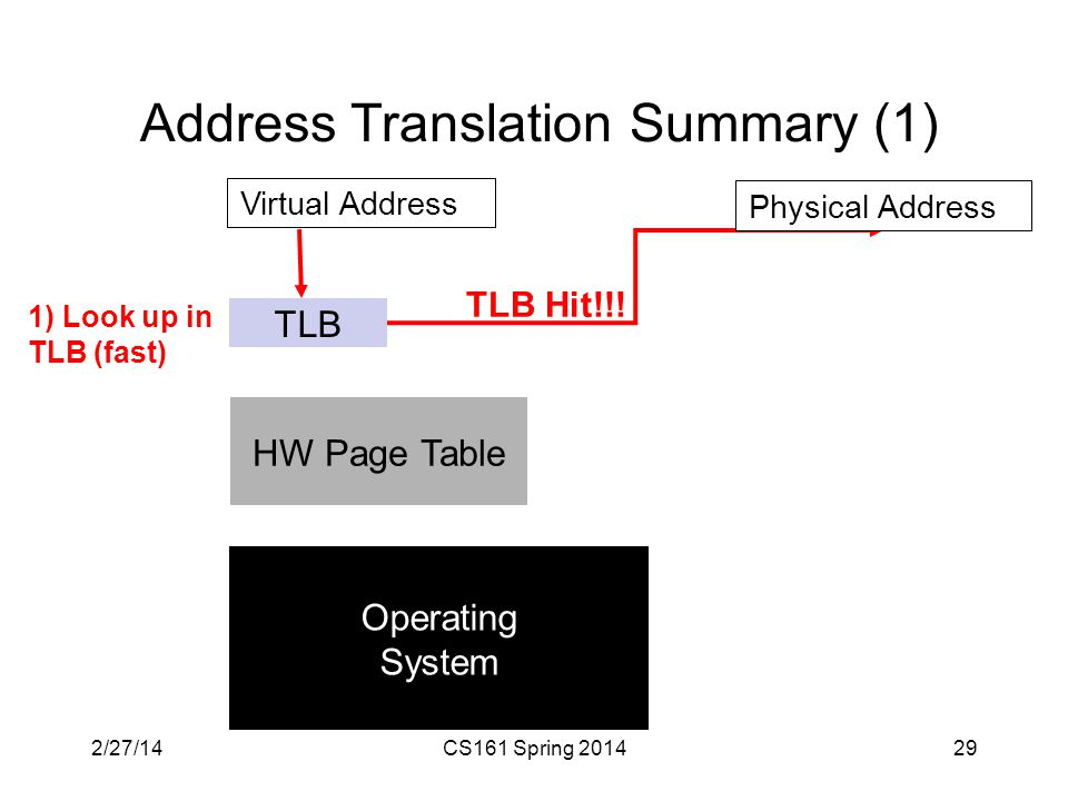 Address Translation Summary (1) 29 TLB HW Page Table Virtual Address 1) Look up in TLB (fast) Operating System Physical Address TLB Hit!!.