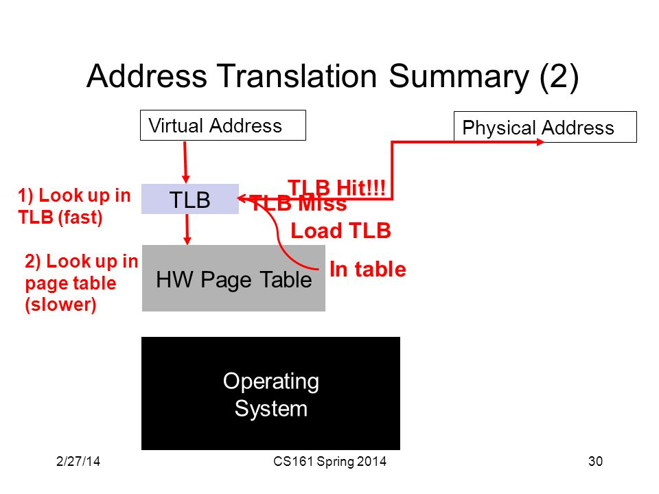 Address Translation Summary (2) 30 TLB HW Page Table Virtual Address 1) Look up in TLB (fast) Operating System Physical Address TLB Miss 2) Look up in page table (slower) In table Load TLB TLB Hit!!.