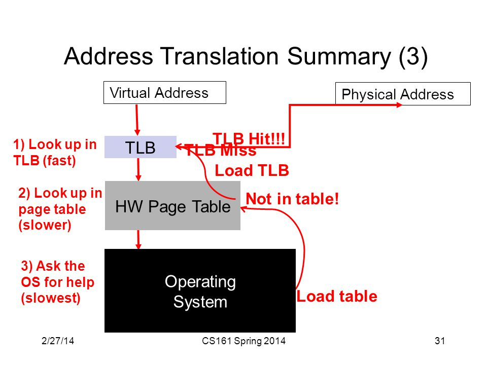 Address Translation Summary (3) 31 TLB HW Page Table Virtual Address 1) Look up in TLB (fast) Operating System Physical Address TLB Miss 2) Look up in page table (slower) Not in table.