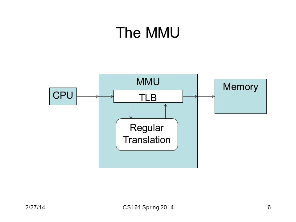 The MMU CS161 Spring 20146 CPU Memory MMU TLB Regular Translation 2/27/14