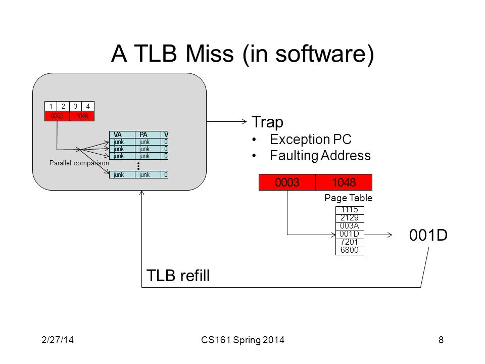 A TLB Miss (in software) CS161 Spring 20148 VAPAV junk 0 0 0 0 1234 pageoffset Parallel comparison 10480003 Trap Exception PC Faulting Address 10480003 1115 2129 003A 001D 7201 6800 Page Table 001D TLB refill 2/27/14
