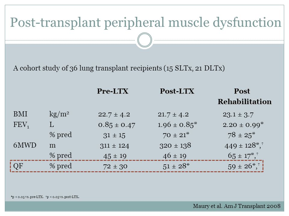 Post-transplant peripheral muscle dysfunction Pre-LTXPost-LTX Post Pre-LTXPost-LTX PostRehabilitation BMIkg/m 2 22.7 ± 4.221.7 ± 4.223.1 ± 3.7 FEV 1 L