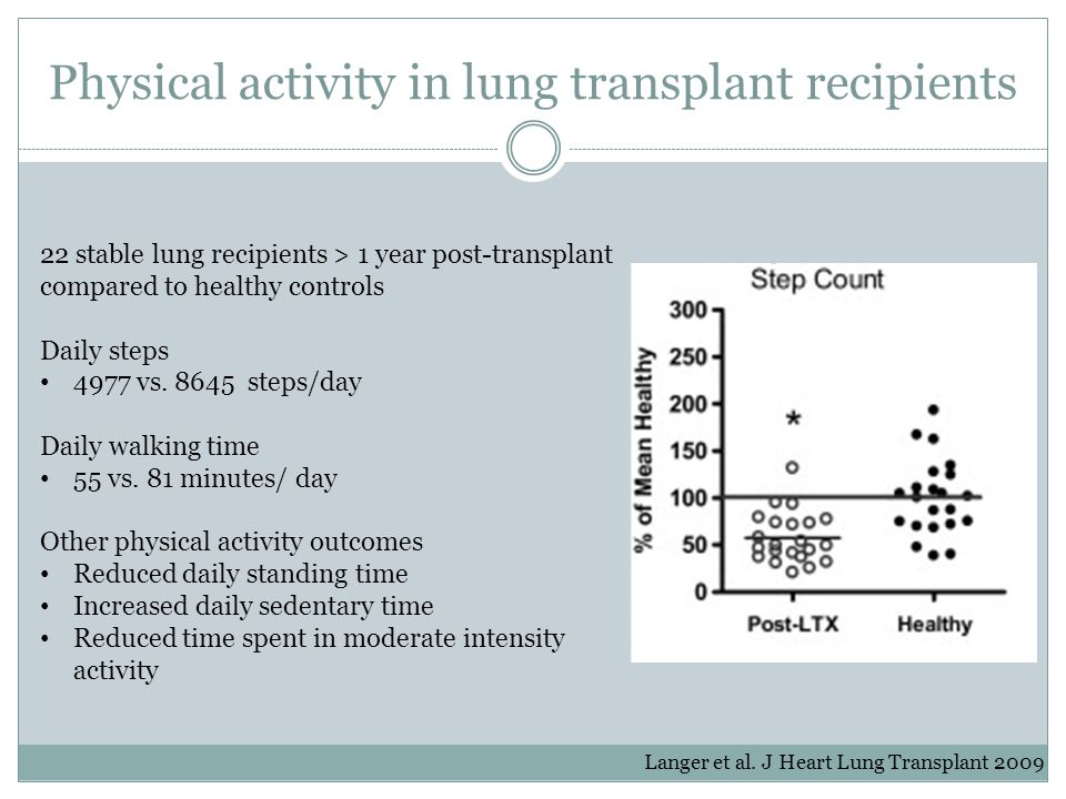 Physical activity in lung transplant recipients Langer et al. J Heart Lung Transplant 2009 22 stable lung recipients > 1 year post-transplant compared
