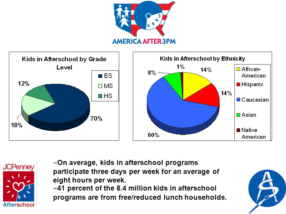 - On average, kids in afterschool programs participate three days per week for an average of eight hours per week.