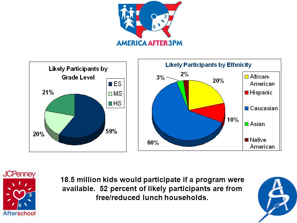 18.5 million kids would participate if a program were available.