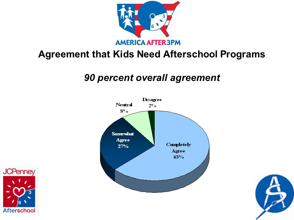 Agreement that Kids Need Afterschool Programs 90 percent overall agreement