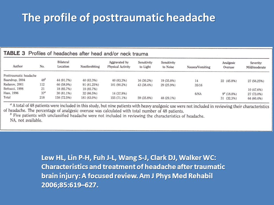 The profile of posttraumatic headache