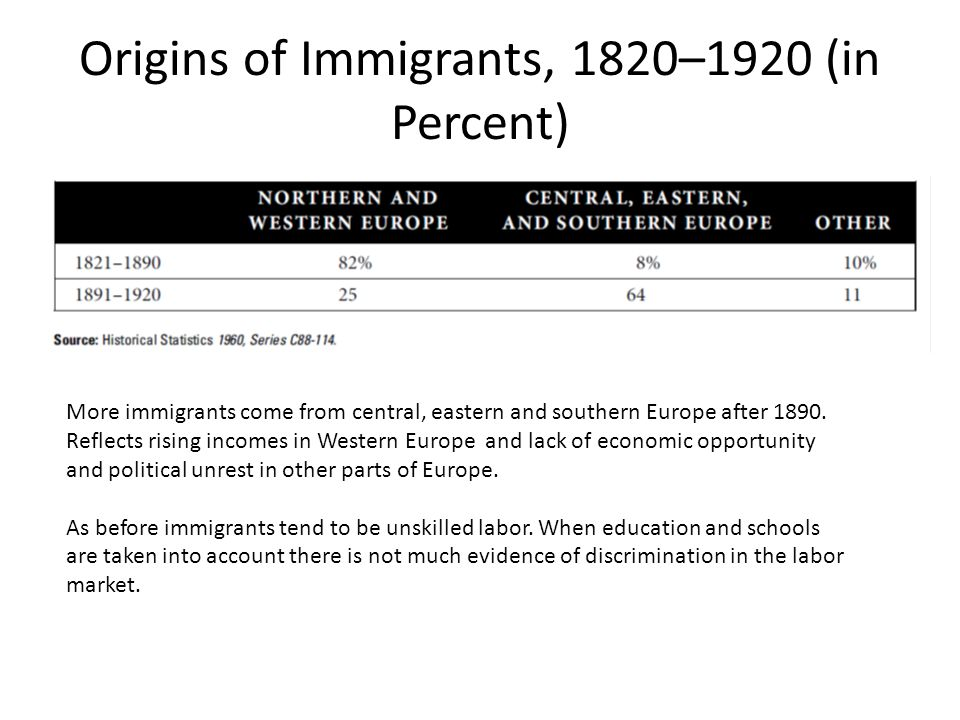 Origins of Immigrants, 1820–1920 (in Percent) More immigrants come from central, eastern and southern Europe after 1890.