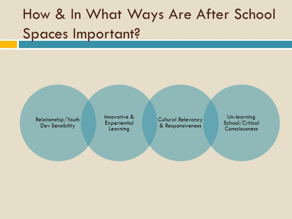 How & In What Ways Are After School Spaces Important.