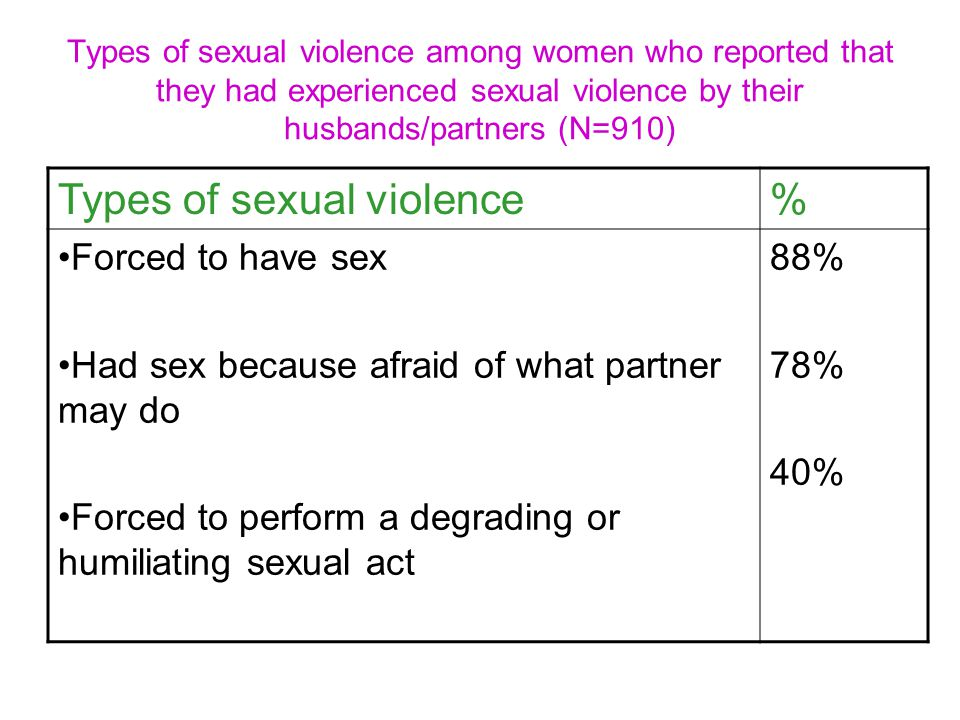 Types of sexual violence among women who reported that they had experienced sexual violence by their husbands/partners (N=910) Types of sexual violence% Forced to have sex Had sex because afraid of what partner may do Forced to perform a degrading or humiliating sexual act 88% 78% 40%