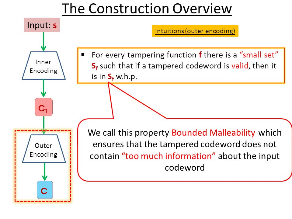 The Construction Overview Input: s Inner Encoding C1C1 Outer Encoding C Intuitions (outer encoding)  For every tampering function f there is a small set S f such that if a tampered codeword is valid, then it is in S f w.h.p.