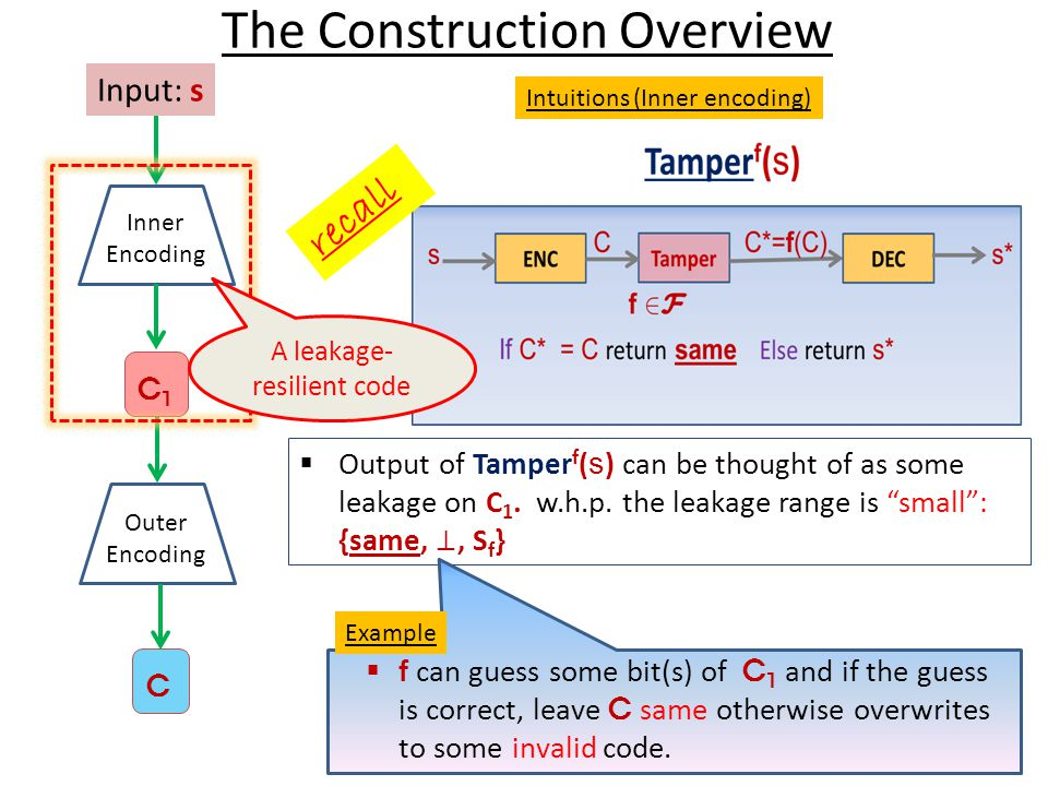 The Construction Overview Input: s Inner Encoding C1C1 Outer Encoding C Intuitions (Inner encoding) recall  f can guess some bit(s) of C 1 and if the guess is correct, leave C same otherwise overwrites to some invalid code.