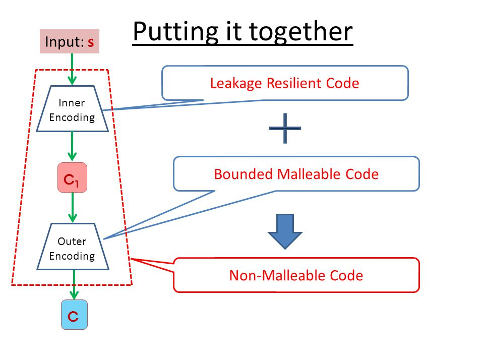 Putting it together Input: s Inner Encoding C1C1 Outer Encoding C Bounded Malleable Code Leakage Resilient Code Non-Malleable Code