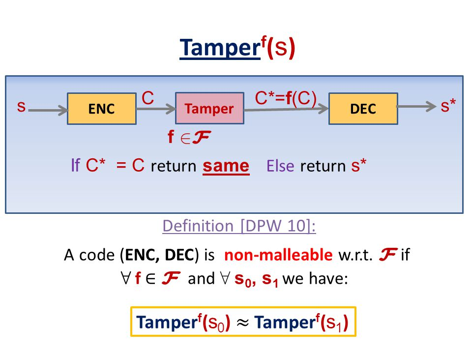 f ENC s Tamper 2F2F C DEC s* C*=f(C) If C* = C return same Else return s* Tamper f ( s )