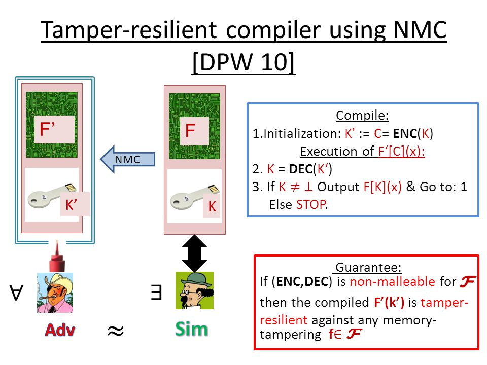 Tamper-resilient compiler using NMC [DPW 10] K F K' F' NMC