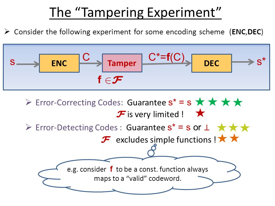The Tampering Experiment  Consider the following experiment for some encoding scheme (ENC,DEC) f ENC s Tamper 2F2F C DEC s* C*=f(C)  Error-Correcting Codes: Guarantee s* = s F is very limited .