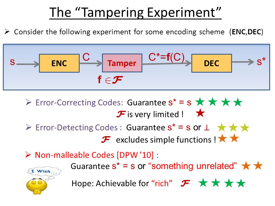s0s0 s1s1 s2s2 s 0 s 1 s 2 x0x0 x' 0 x' 1 f0f0 f1f1 x1x1 Normal Chain Tampered Chain Application of NMKD : Tamper-Resilient Stream Cipher