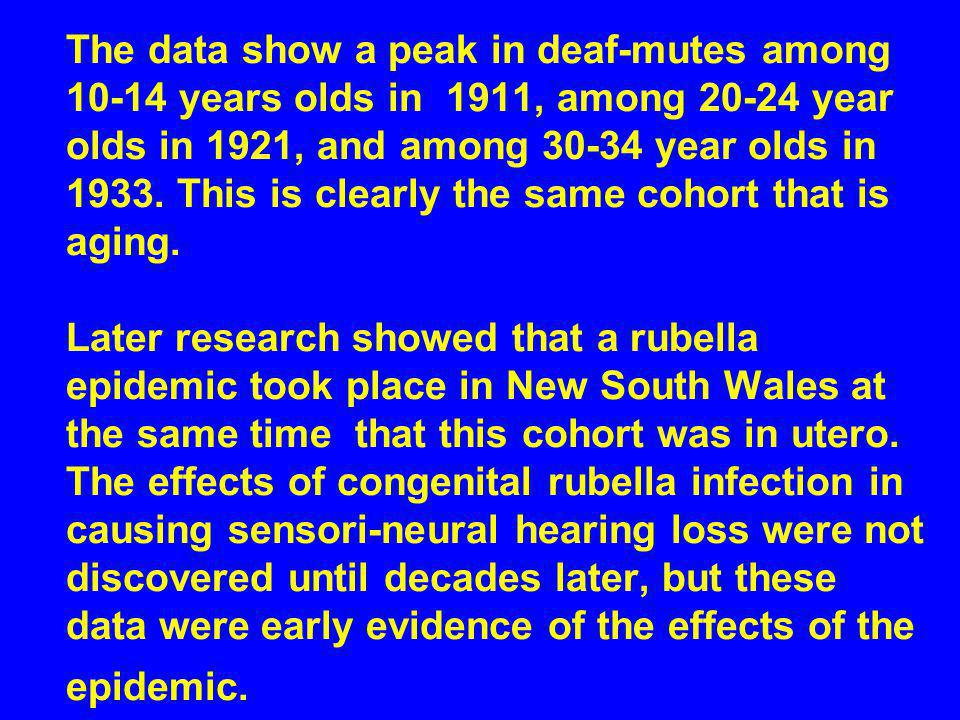 The data show a peak in deaf-mutes among 10-14 years olds in 1911, among 20-24 year olds in 1921, and among 30-34 year olds in 1933.