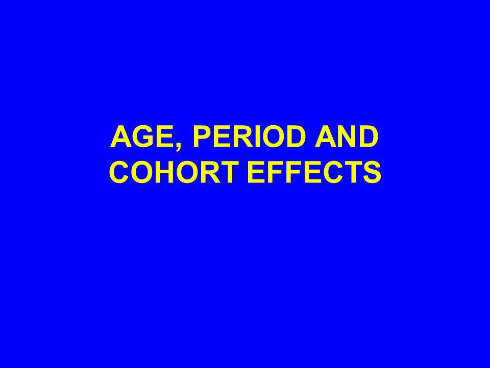 AGE, PERIOD AND COHORT EFFECTS