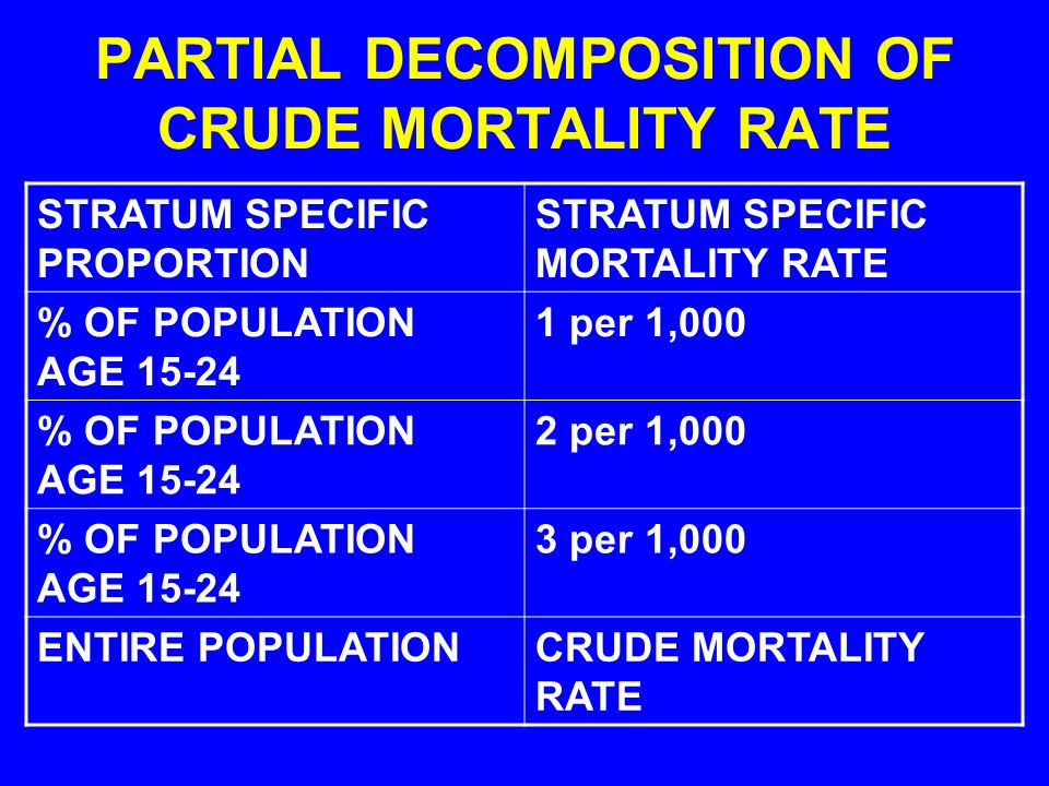 PARTIAL DECOMPOSITION OF CRUDE MORTALITY RATE STRATUM SPECIFIC PROPORTION STRATUM SPECIFIC MORTALITY RATE % OF POPULATION AGE 15-24 1 per 1,000 % OF P