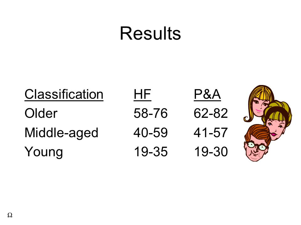 Results ClassificationHFP&A Older58-7662-82 Middle-aged40-5941-57 Young19-3519-30