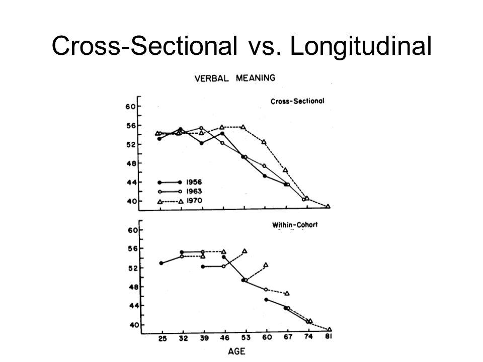 Cross-Sectional vs. Longitudinal
