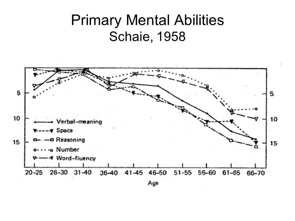 Primary Mental Abilities Schaie, 1958