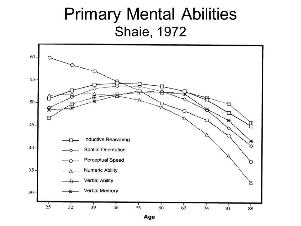 Primary Mental Abilities Shaie, 1972