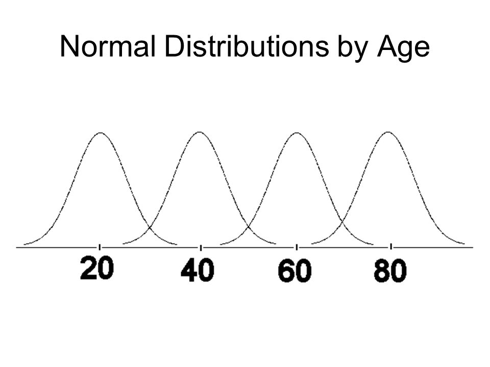 Normal Distributions by Age