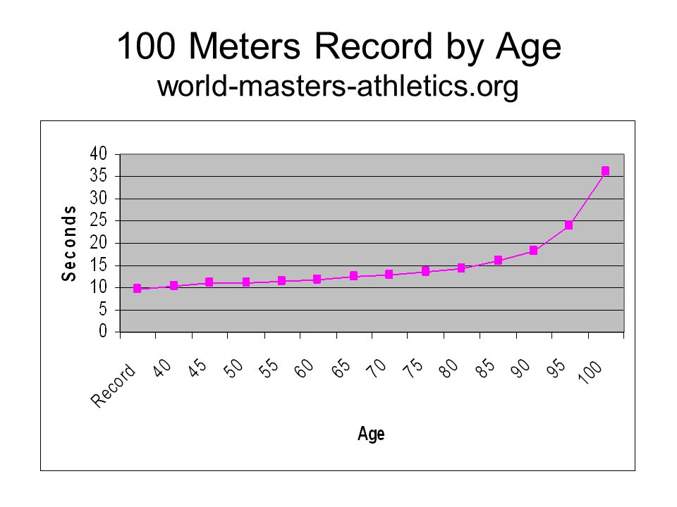 100 Meters Record by Age world-masters-athletics.org