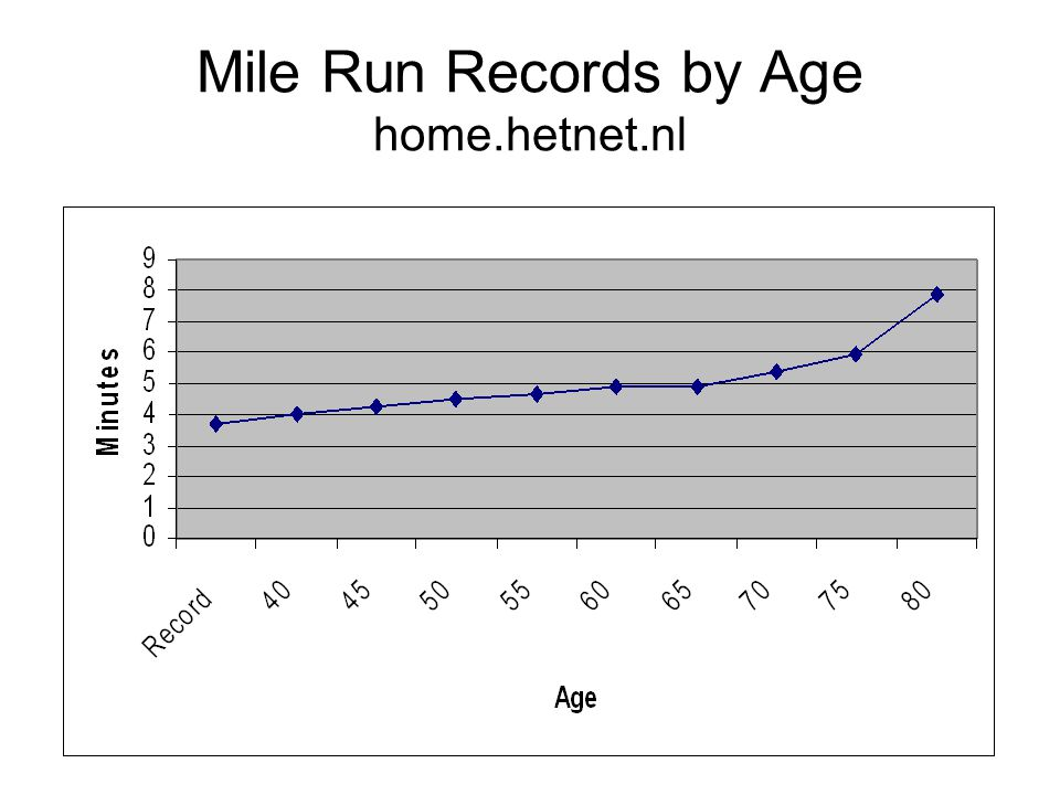 Mile Run Records by Age home.hetnet.nl