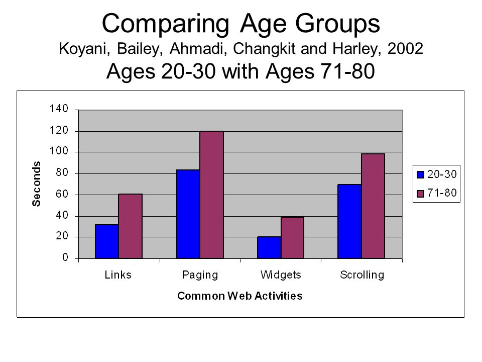Comparing Age Groups Koyani, Bailey, Ahmadi, Changkit and Harley, 2002 Ages 20-30 with Ages 71-80