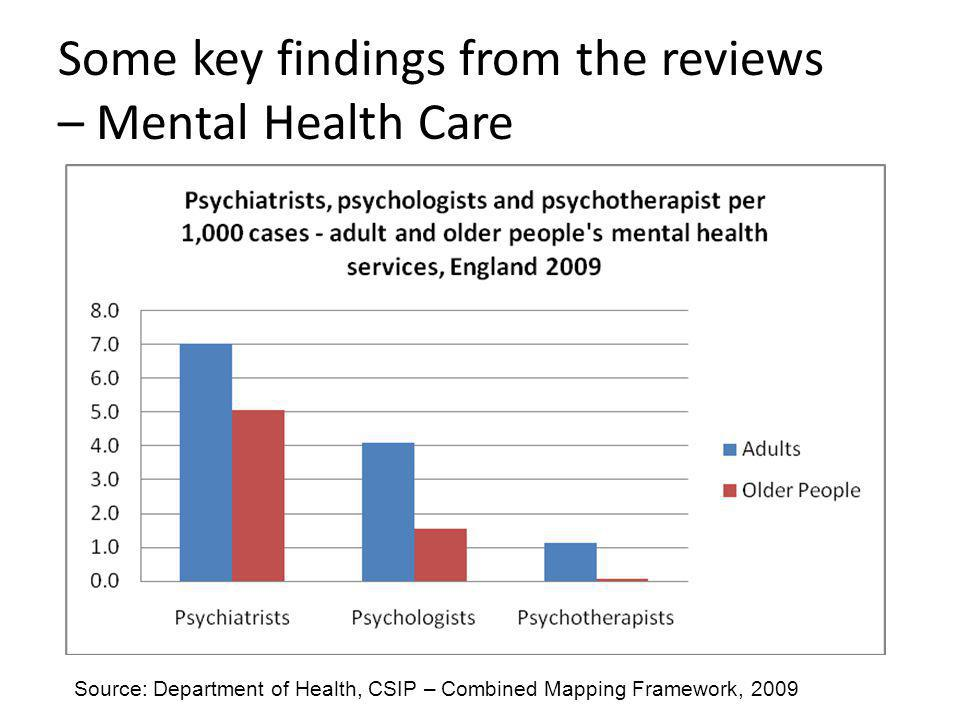 Some key findings from the reviews – Mental Health Care Source: Department of Health, CSIP – Combined Mapping Framework, 2009